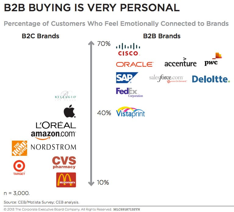 B2B-buying-is-personal